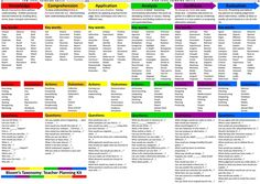 New: Bloom's Taxonomy Planning Kit for Teachers | Educational Technology and Mobile Learning