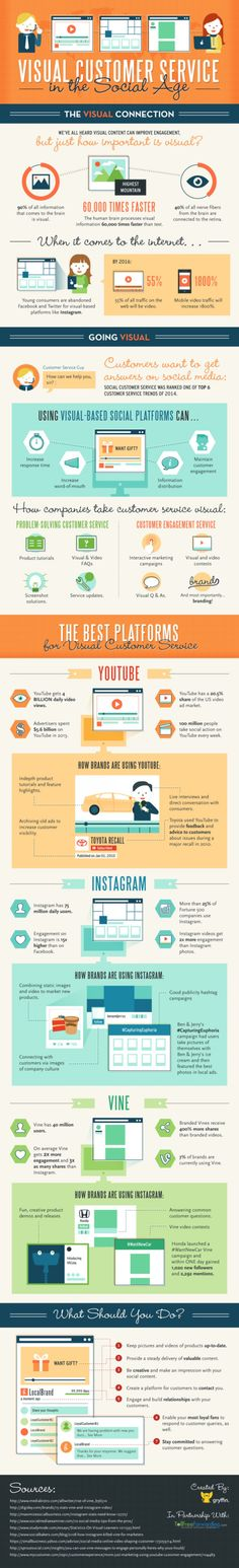 Visual Customer Service in the Social Age Infographic
