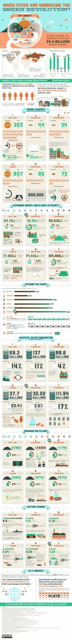 The World's Greenest Cities (Infographic)