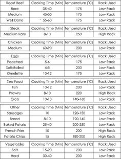 Useful cooking time guide for a Halogen Oven. Use as a starting point when you first start using the Halogen Cooker Roast Beef Cooking Time, Steak Cooking Times, Chicken Cooking Times, Air Fryer Cooking Times, Cooking Stuff, Cooking Games, Cooking Turkey, Cooking Tools, Cooking Classes