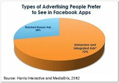 Types of advertising people prefer to see in Facebook apps. More: http://www.marketingprofs.com/charts/2012/8706/facebook-and-mobile-app-users-prefer-interactive-ads