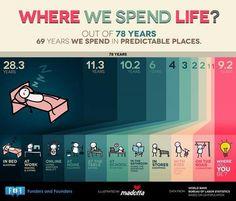 Where We Spend Life