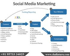 Social Media Marketing Companies, Social Networks, Human Traffic, Network Drive, Design Social, Best Seo Services, Google Plus, Turu, Social Bookmarking