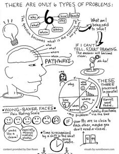Visual notes from Dan Roam's workshop for The Back of the Napkin in San Francisco. March 2010 via Adique-Alarcon Adique-Alarcon Phillips Carroll Brown Visual Thinking, Thinking Skills, Critical Thinking, Design Thinking Process, Systems Thinking, Coaching, Visual Note Taking, Visual Learning, Design Theory