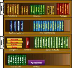 Livos+da+Bíblia.jpg (532×508)