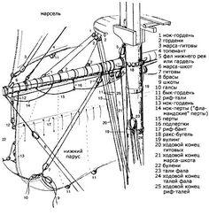 Картинки по запросу model ship rigging