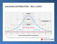 Pinpresentationload On Quality Management // Powerpoint regarding Powerpoint Bell Curve Template - Business Plan Templates Powerpoint Background Templates, Powerpoint Template Free, Powerpoint Presentation Templates, 6 Sigma, Types Of Essay, Normal Distribution, Professional Powerpoint Presentation, Standard Deviation, Research Paper Outline
