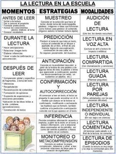 Reading is Thinking Poster in Spanish Dual Language Classroom, Bilingual Classroom, Bilingual Education, Spanish Classroom, Teaching Spanish, Teaching Resources, Reading Strategies, Reading Activities, Reading Skills
