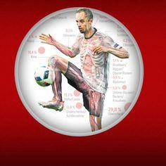 http://www.bild.de/bild-plus/sport/fussball/uefa/statistik-zeigt-wo-sich-spieler-oft-verletzen-46371312,var=b.bild.html