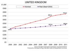 This chart shows the United Kingdom's government spending from 2000 to 2011 in nominal and real pounds.