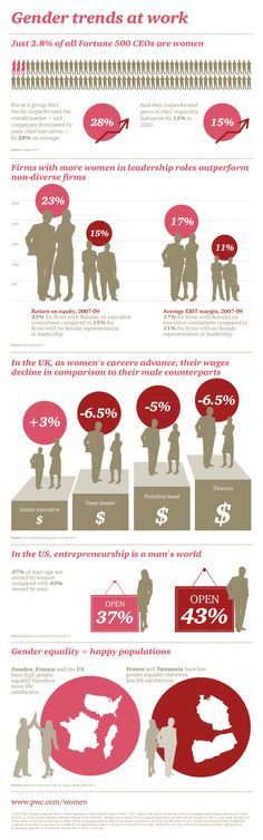 At PwC, we believe women's empowerment means more choices for both women and men – choices which can have intensely positive ramifications for our social and economic fabric worldwide.  We believe that if we can candidly answer this question, the final barriers to women permeating the top ranks in critical mass may begin to fall away.   More: http://pwc.to/1ca9KRr