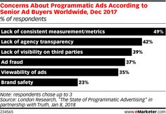 What Concerns Ad Buyers About Programmatic Advertising? - eMarketer