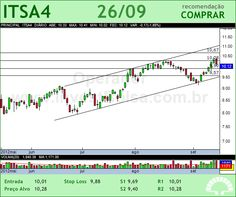 ITAUSA - ITSA4 - 26/09/2012 #ITSA4 #analises #bovespa