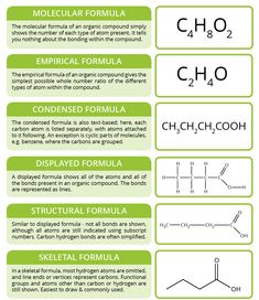 Types of Organic Formula Back to basics with today's graphic, with a look at the different ways compounds in organic chemistry can be represented. Chemistry Help, High School Chemistry, Chemistry Notes, Chemistry Lessons, Teaching Chemistry, Science Chemistry, Organic Chemistry, Physical Science, Science Education