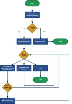 ATM usage in a flowchart. Flowchart, Accounting, Coding, Programming