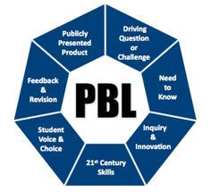 Mister Mitchell's Creative Classroom: Introducing Project-Based Learning (PBL)