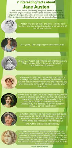 Some interesting facts about Jane Austen... #JaneAusten