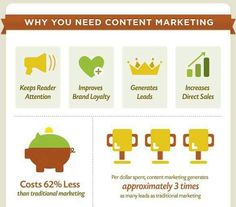 Instead of a range of meaningless content marketing statistics, these are the stats that really matter. Find out how content marketing increases sales Online Marketing Strategies, Content Marketing Strategy, Inbound Marketing, Digital Marketing, Seo Strategy, Sme Business, Business Marketing, Marketing Branding, Media Marketing