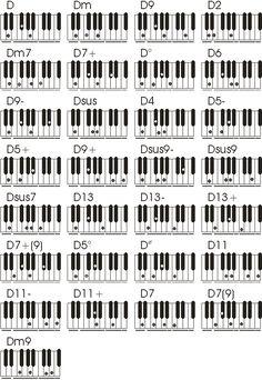 tabela de acordes para teclado