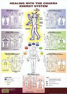 chakra energy healing | Healing with the Chakra Energy System