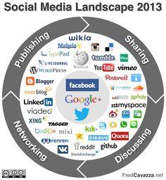 Social media landscape 2013 by Frédéric Cavazza