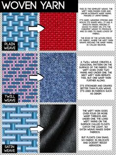 woven yarn construction - know the difference and examples of