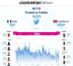 Gazzetta e Reputation Manager lanciano la web-app per seguire in diretta i Mondiali su Twitter.