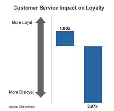 In customers service segments, it's been found that ANY direct interaction with personnel creates a higher likelihood for disloyalty. Credit: The Effortless Experience