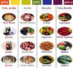 acid versus alcalin food