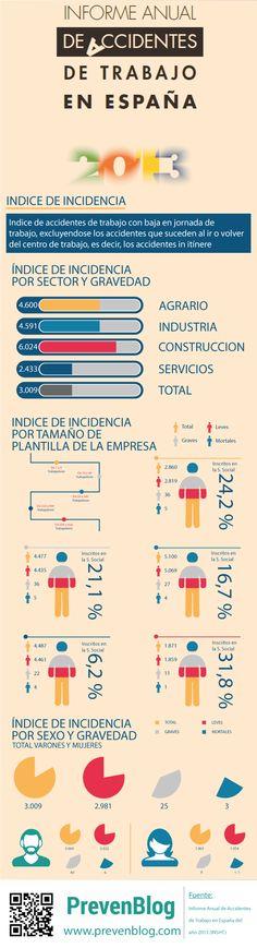 Informe Anual de Accidentes de Trabajo en España. Indice de Incidencia