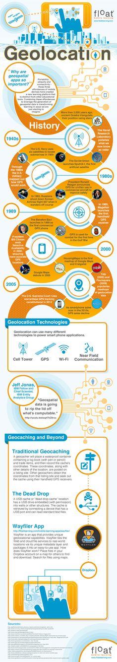 Historia de la Geolocalización #infografia #infographic