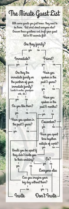 Use this handy guide to draft your wedding guest list in 60 seconds flat!  From plantbasedbride.com