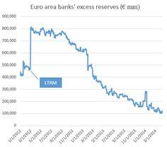 Under pressure: Reservas excedentarias en los bancos de la zona euro