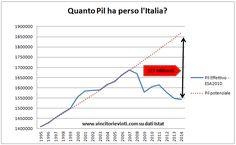 VINCITORI E VINTI: QUANTA RICCHEZZA HA PERSO L'ITALIA?
