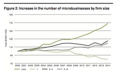 rise in growth of micro businesses