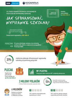 Infografika przygotowana przez AASA Polska i Pożyczka portal - jak sfinalizować…