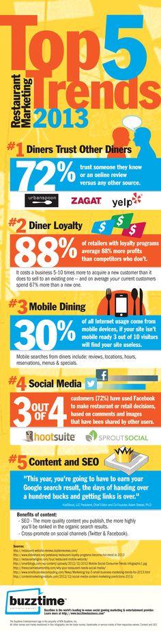 Three Restaurant Marketing Trends and Takeaways [Infographic] https://www.dbsquaredinc.com/restaurant-trends #restaurants #mktg