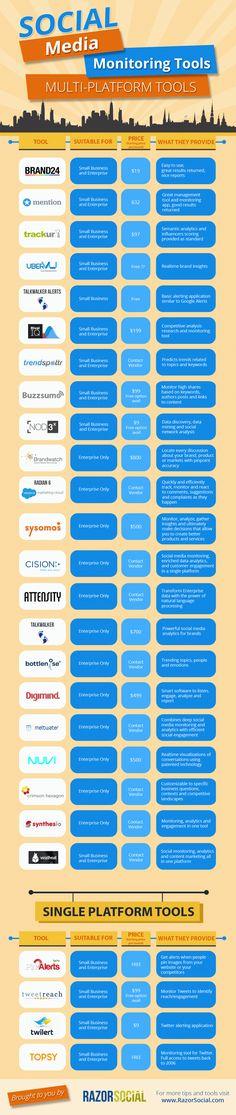 20+ #SocialMedia Monitoring Tools to Simplify Your Marketing - #infographic #socialmediatools
