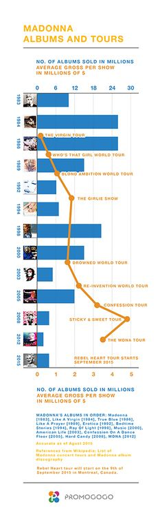 Madonna's albums and tours – a comparison. See album sales go down and ticket sales go up.