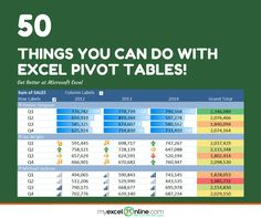 Pivot Tables in Excel are one of the most powerful features within Microsoft Excel. A Pivot Table can analyze thousands of rows of data in secs. PivotTables