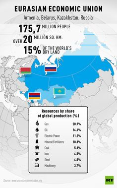 The importance of Russian Geography and natural resources in Eurasian Economic area.