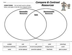 This worksheet requires students to compare and contrast renewable and non-renewable energy resources.  To complete the activity, students must cut and paste words and phrases into a Venn diagram.  An answer key is included.