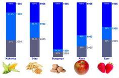 Döbbenet! Jóllakottan éhezünk!  A táplálkozás tudománnyal foglalkozó szakemberek szerint hiába próbálunk egészségesen táplálkozni, a szerveztünk működéséhez szükséges tápanyagokat és vitaminokat nem tudjuk biztosítani számára.   Mi lehet ennek az oka?   Dr. Márai Géza a Gödöllői Szent István Egyetem tanára évtizdek óta vizsgálja, hogy a... Chart