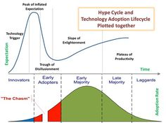 Hype Cycle vs Technology Adoption