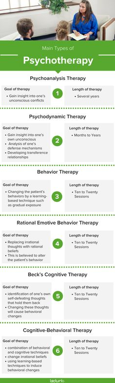 Learn about the differences between Psychodynamic Therapy, Behavior Therapy, and Cognitive Therapy! Psychology Notes, Psychology Disorders, Educational Psychology, Counseling Psychology, Cognitive Therapy, Cognitive Behavior, Behavioral Therapy, Mental Health And Wellbeing, Mental Health Support