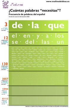 Las palabras más usadas del idioma español #infografia #infographic #education