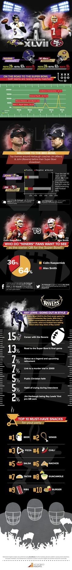 Super Bowl XLVII and social media [infographic] - Holy Kaw!