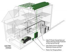 Houzz Tour: Zero-Energy Renovated Victorian in San Francisco