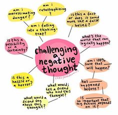 I love this mindmap visual from ⭐ Challenging negative thoughts and understanding the impact that negative thoughts can… Positive Quotes For Life Encouragement, Positive Quotes For Life Happiness, Self Care Activities, Therapy Activities, Play Therapy, Speech Therapy, Cbt Therapy, Therapy Tools, Coaching