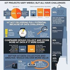 #iot #Projects Vary Widely But All...